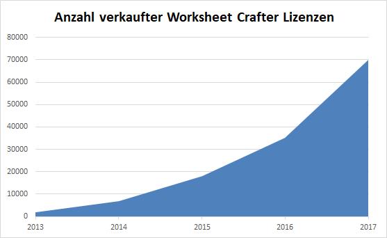 WsCrafter_Lizenzen_2017