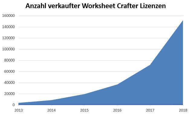 WsCrafter_Lizenzen_2018